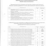 Документ об утверждении стоимости по образовательным программам